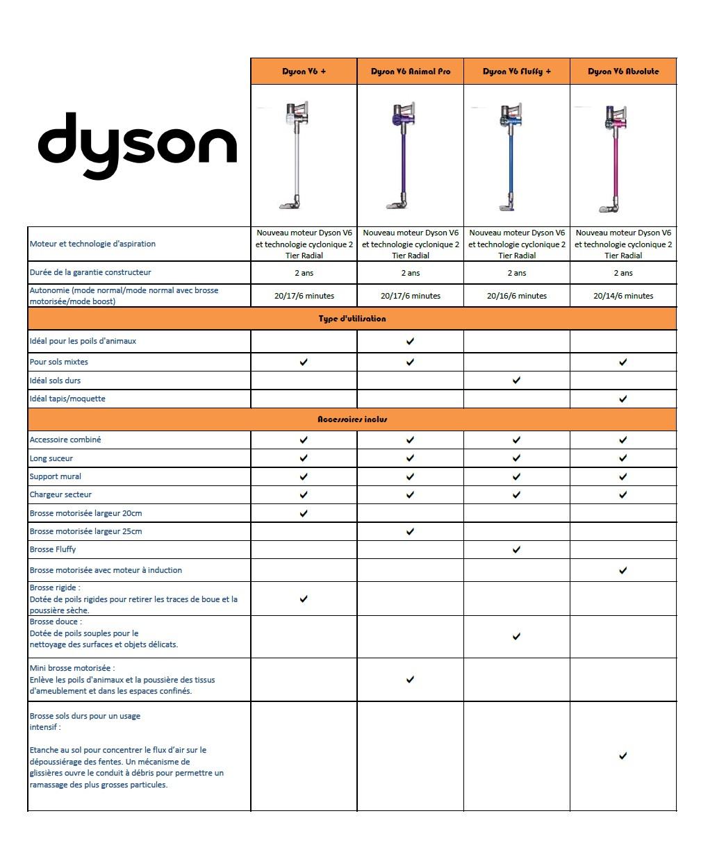 aspirateur balai v6 animal pro dyson pas cher prix auchan. Black Bedroom Furniture Sets. Home Design Ideas